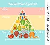 keto diet food pyramid.... | Shutterstock .eps vector #1011707908
