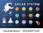 the solar system vector   Shutterstock . vector #1022007145