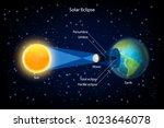 Solar Eclipse Vector...