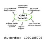 benefits of html5
