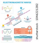 scientific electromagnetic wave ... | Shutterstock .eps vector #1046221282