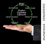perfect customer lifecycle | Shutterstock . vector #1046405452