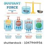 Buoyant Force  Illustrative...