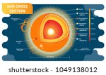 sun cross section scientific... | Shutterstock .eps vector #1049138012
