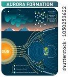 aurora formation scientific... | Shutterstock .eps vector #1050253622
