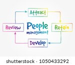 people management mind map ... | Shutterstock .eps vector #1050433292