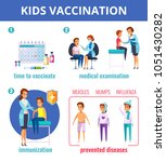 vaccination immunity cartoon... | Shutterstock .eps vector #1051430282