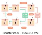 comparative illustration of...   Shutterstock .eps vector #1053311492