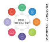 mobile notification infographic ...