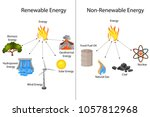 education chart of renewable... | Shutterstock .eps vector #1057812968