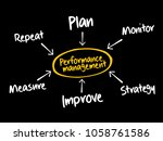 performance management mind map ... | Shutterstock .eps vector #1058761586
