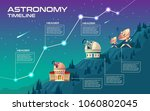 Astronomy Timeline Vector...
