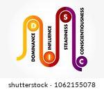 disc  dominance  influence ... | Shutterstock .eps vector #1062155078