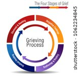 an image of a the four stages... | Shutterstock .eps vector #1062234845