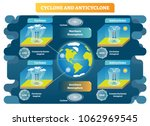 cyclone and anticyclone...   Shutterstock .eps vector #1062969545