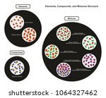 elements compounds and mixtures ... | Shutterstock .eps vector #1064327462