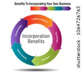 an image of a benefits to... | Shutterstock .eps vector #1064726765