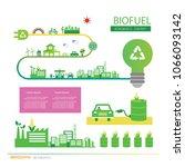 vector corn ethanol biofuel... | Shutterstock .eps vector #1066093142