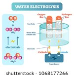 water electrolysis process ... | Shutterstock .eps vector #1068177266