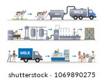 milk factory set with automatic ... | Shutterstock .eps vector #1069890275