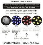 the kinetic theory of matter... | Shutterstock .eps vector #1070765462