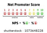 the formula for calculating nps.... | Shutterstock .eps vector #1073648228
