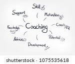 coaching vector word diagram | Shutterstock .eps vector #1075535618
