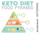 ketogenic diet macros pyramid... | Shutterstock .eps vector #1077259352