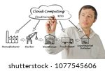 cloud computing in supply chain | Shutterstock . vector #1077545606