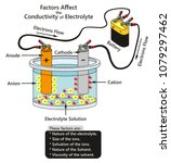factors affect the conductivity ... | Shutterstock .eps vector #1079297462