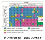 color table solubility of...   Shutterstock .eps vector #1081309565