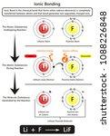ionic bonding infographic... | Shutterstock .eps vector #1088226848