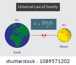 newton's law of universal... | Shutterstock .eps vector #1089571202