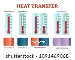 heat transfer physics poster ... | Shutterstock .eps vector #1091469068