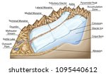 types of continental landform ... | Shutterstock . vector #1095440612