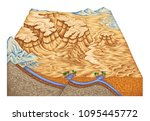 types of continental landform ... | Shutterstock . vector #1095445772