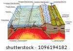 plate tectonics  tectonic... | Shutterstock . vector #1096194182