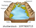 lake  area filled with water... | Shutterstock . vector #1097800715