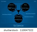 types of science | Shutterstock .eps vector #110047322