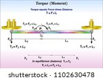 torque or moment of force  | Shutterstock .eps vector #1102630478