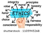 ethics word cloud or tag cloud... | Shutterstock . vector #1105945268