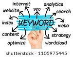 keyword word cloud or tag cloud ... | Shutterstock . vector #1105975445