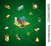 natural farming isometric 3d... | Shutterstock .eps vector #1106415605