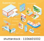 supermarket flowchart with... | Shutterstock .eps vector #1106601032