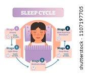 healthy human sleep cycle... | Shutterstock .eps vector #1107197705