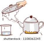 Teapot Clipart Evaporation Water