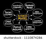 business model strategy mind...   Shutterstock .eps vector #1110874286