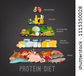 high protein diet vertical... | Shutterstock .eps vector #1115350028
