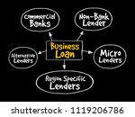 business loan sources mind map... | Shutterstock .eps vector #1119206786