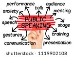 Public Speaking Word Cloud Tag...